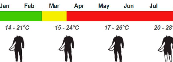 temperatura-mar-canarias