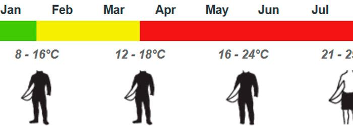temperatura-mar-mediterraneo