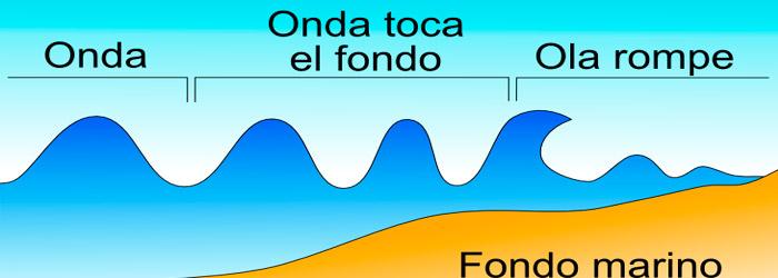 buenas-ondas-surf